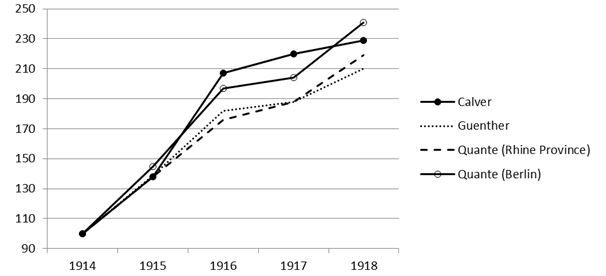 FileEstimations Of Official Food Inflation In Germany 1914 To 1918 IMG