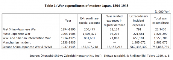 an examination of the japan modernization in 1914 Kokoro (1914) by natsume soseki: the question of japanese  similar but more  in-depth academic analysis of kokoro was made by koji.