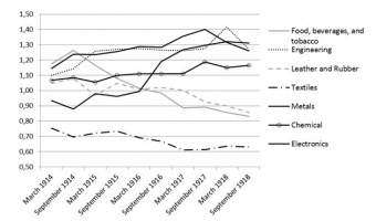 Figure 2 Relative Wages In Germany By Industry Compared With The National Average 1914 1918