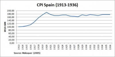 Wartime and Post-war Economies (Spain)